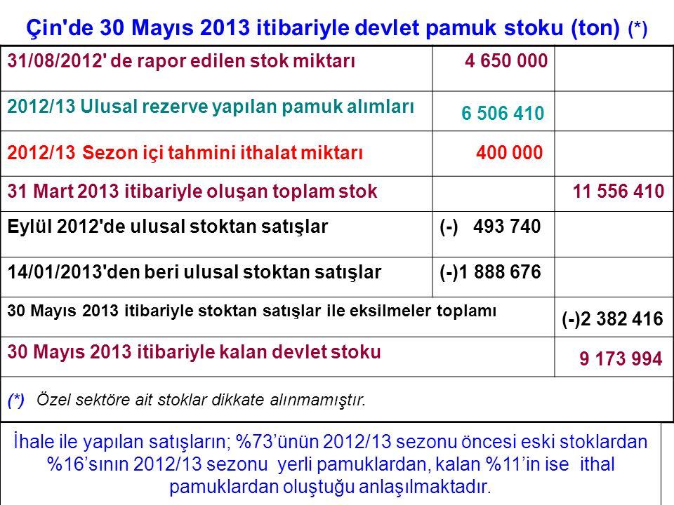 Çin'de 30 Mayıs 2013 itibariyle devlet pamuk stoku (ton) (*) 31/08/2012' de rapor edilen stok miktarı4 650 000 2012/13 Ulusal rezerve yapılan pamuk al