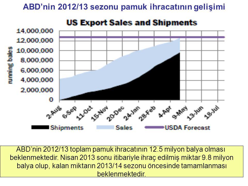 ABD'nin 2012/13 sezonu pamuk ihracatının gelişimi ABD'nin 2012/13 toplam pamuk ihracatının 12.5 milyon balya olması beklenmektedir. Nisan 2013 sonu it