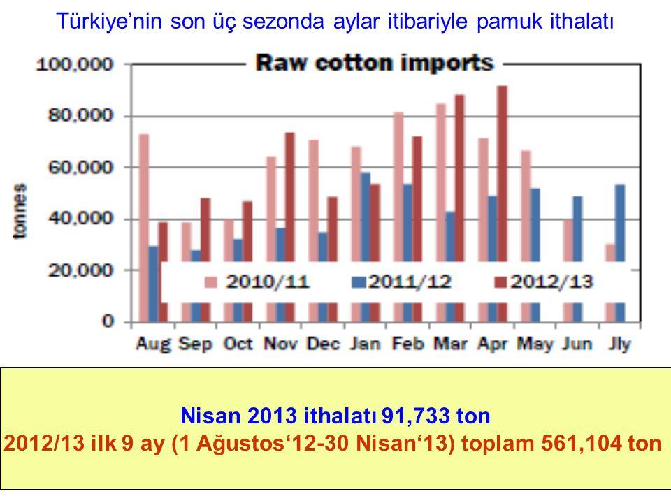 Türkiye'nin son üç sezonda aylar itibariyle pamuk ithalatı Nisan 2013 ithalatı 91,733 ton 2012/13 ilk 9 ay (1 Ağustos'12-30 Nisan'13) toplam 561,104 t
