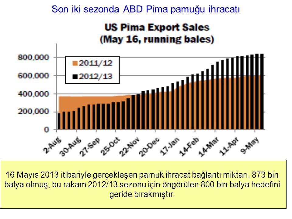Son iki sezonda ABD Pima pamuğu ihracatı 16 Mayıs 2013 itibariyle gerçekleşen pamuk ihracat bağlantı miktarı, 873 bin balya olmuş, bu rakam 2012/13 se