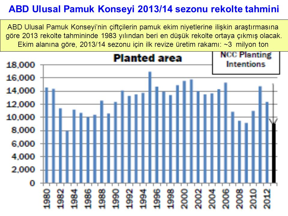 ABD Ulusal Pamuk Konseyi 2013/14 sezonu rekolte tahmini ABD Ulusal Pamuk Konseyi'nin çiftçilerin pamuk ekim niyetlerine ilişkin araştırmasına göre 201
