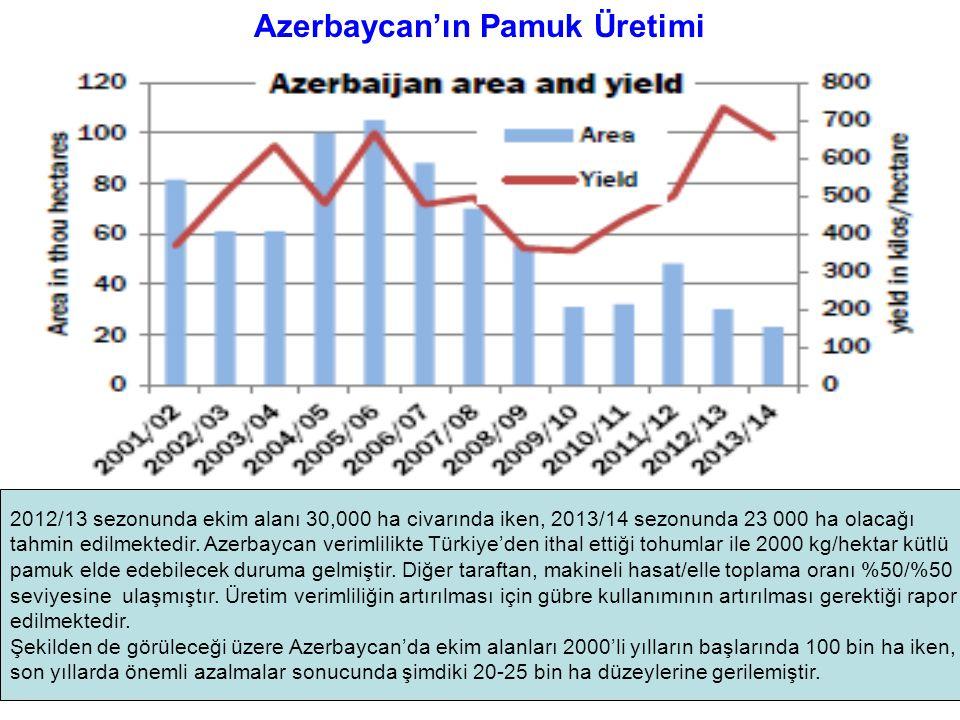 Azerbaycan'ın Pamuk Üretimi 2012/13 sezonunda ekim alanı 30,000 ha civarında iken, 2013/14 sezonunda 23 000 ha olacağı tahmin edilmektedir. Azerbaycan
