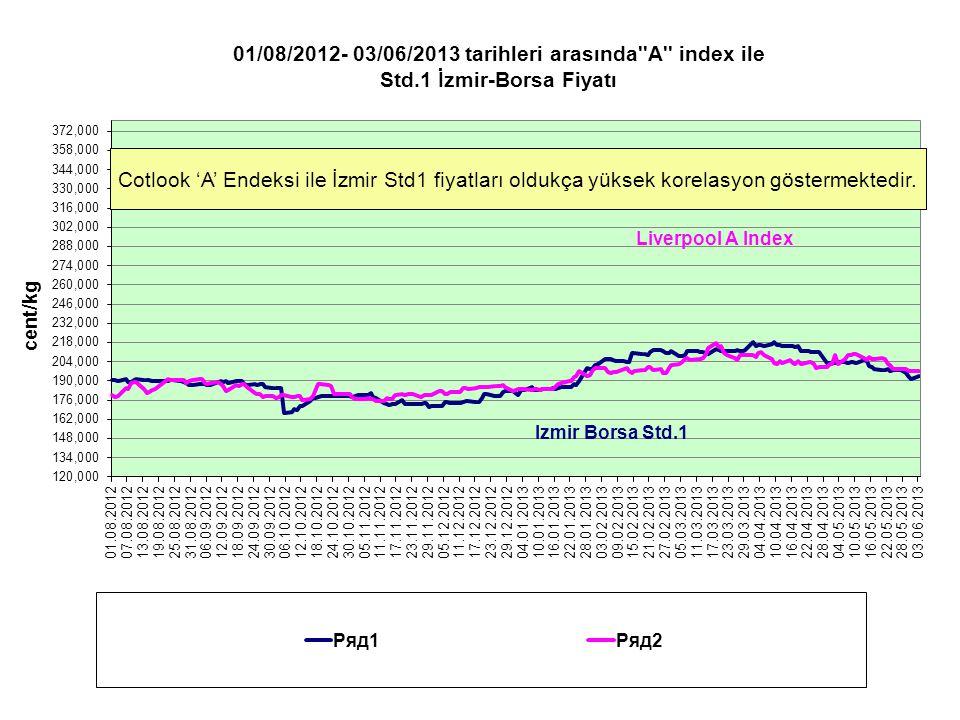 Uluslararası pamuk fiyatları ile Çin iç piyasa fiyatları kıyaslaması