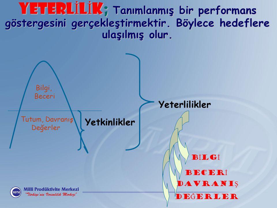 YETERL İ L İ K; Tanımlanmış bir performans göstergesini gerçekleştirmektir. Böylece hedeflere ulaşılmış olur. Yeterlilikler Yetkinlikler Bilgi, Beceri
