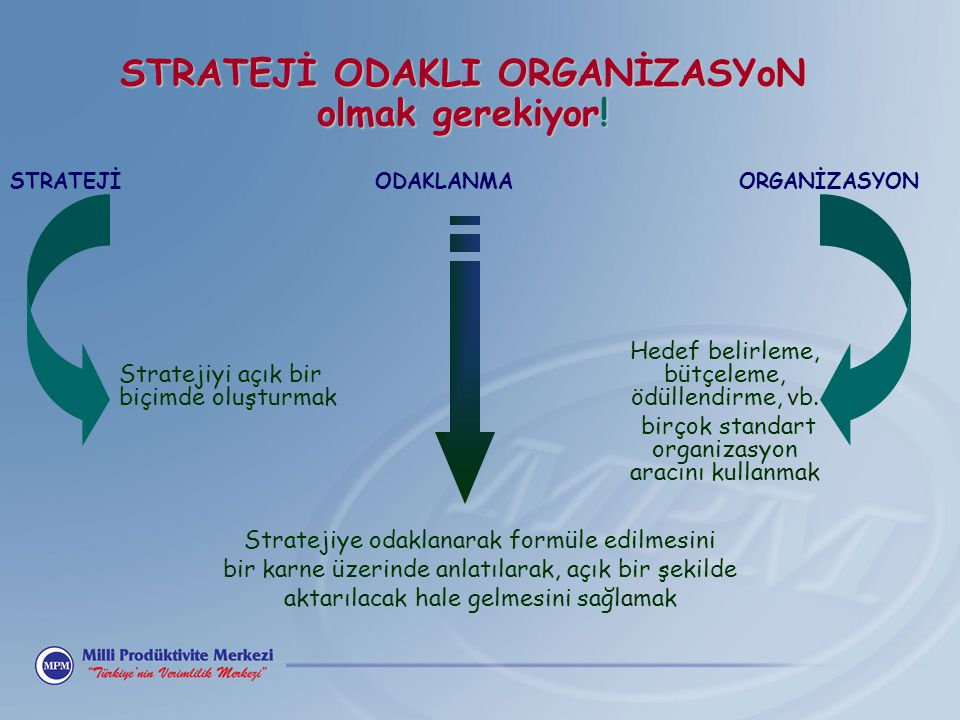STRATEJİ ODAKLI ORGANİZASYoN olmak gerekiyor! STRATEJİ ODAKLANMA ORGANİZASYON Stratejiyi açık bir biçimde oluşturmak Stratejiye odaklanarak formüle ed