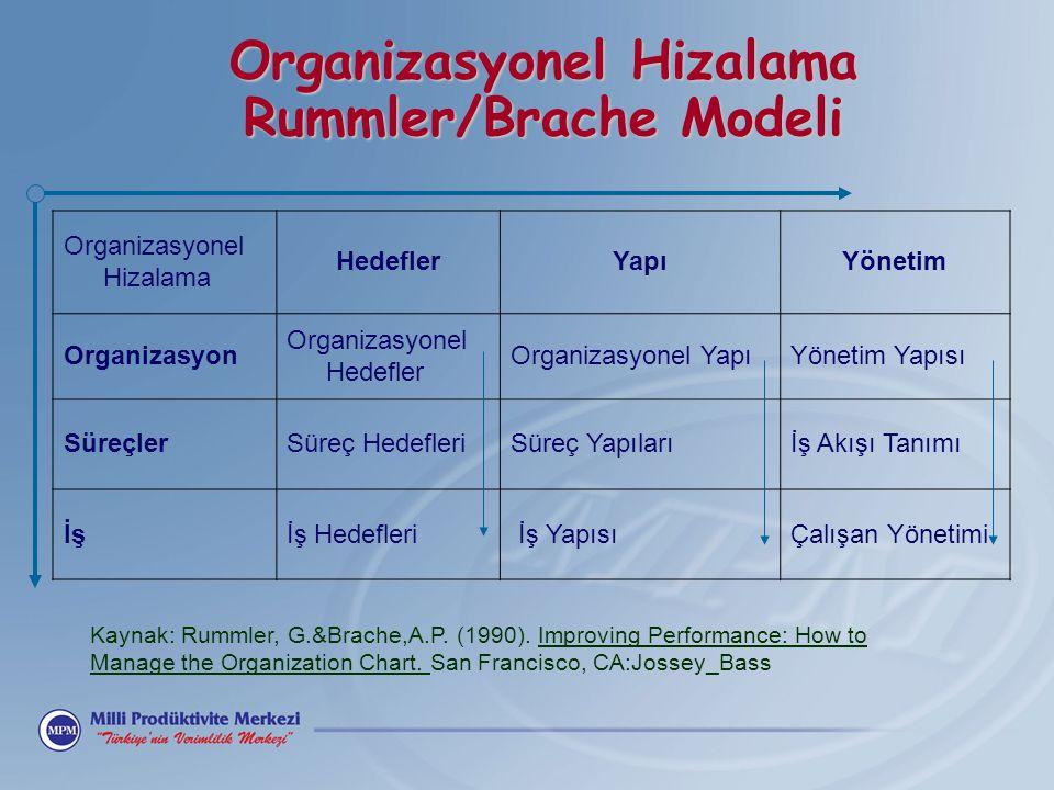 Organizasyonel Hizalama Rummler/Brache Modeli Organizasyonel Hizalama HedeflerYapıYönetim Organizasyon Organizasyonel Hedefler Organizasyonel YapıYöne