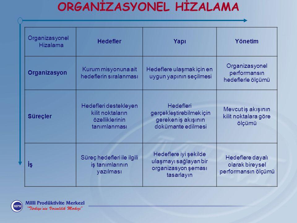 Organizasyonel Hizalama HedeflerYapıYönetim Organizasyon Kurum misyonuna ait hedeflerin sıralanması Hedeflere ulaşmak için en uygun yapının seçilmesi Organizasyonel performansın hedeflerle ölçümü Süreçler Hedefleri destekleyen kilit noktaların özelliklerinin tanımlanması Hedefleri gerçekleştirebilmek için gereken iş akışının dokümante edilmesi Mevcut iş akışının kilit noktalara göre ölçümü İş Süreç hedefleri ile ilgili iş tanımlarının yazılması Hedeflere iyi şekilde ulaşmayı sağlayan bir organizasyon şeması tasarlayın Hedeflere dayalı olarak bireysel performansın ölçümü ORGANİZASYONEL HİZALAMA