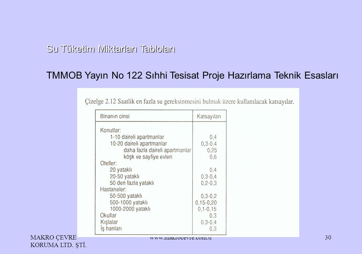MAKRO ÇEVRE KORUMA LTD. ŞTİ. www.makrocevre.com.tr30 Su Tüketim Miktarları Tabloları TMMOB Yayın No 122 Sıhhi Tesisat Proje Hazırlama Teknik Esasları