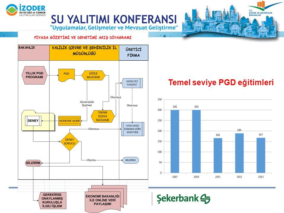 Temel seviye PGD eğitimleri