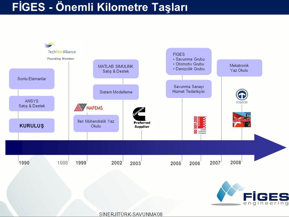 FİGES - Önemli Kilometre Taşları Founding Member 1998 KURULUŞ 1990 ANSYS Satış & Destek Sonlu Elemanlar 2002 MATLAB SIMULINK Satış & Destek Sistem Mod