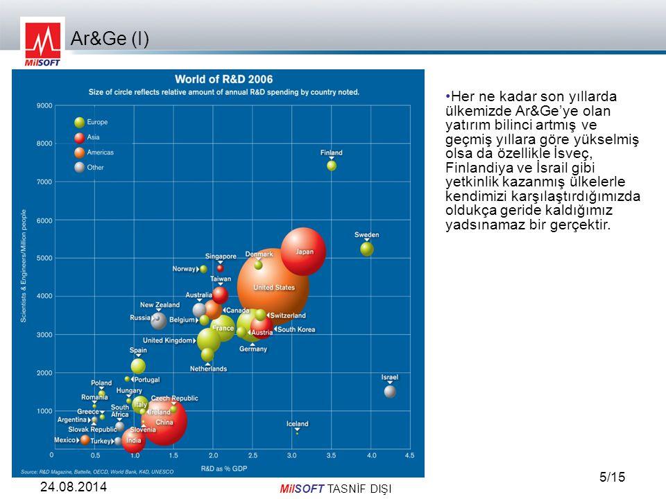 MilSOFT TASNİF DIŞI 6/15 24.08.2014 Ar & Ge (II) ÜlkeAr&Ge'ye Ayrılan Kaynak (Milyar $) GSMH'ya göre Ar&Ge'ye Ayrılan Kaynak Yüzdesi Savunma Ar&Ge'ye Ayrılan Kaynak (milyar $) Savunma Ar&Ge'ye Ayrılan Kaynak Yüzdesi ABD3432.667.519.7 Avrupa Ortalaması 2641.93.61.4 Almanya642.50.71.1 İngiltere381.91.33.4 İspanya14.11.10.20.01 Türkiye3.80.60.0690.018 Ülkemiz Ar&Ge'ye ayırdığı kaynak itibariyle hem sivil hem de askeri alanlarda teknoloji üretiminde dünyada önde gelen ülkelerin oldukça gerisindedir.