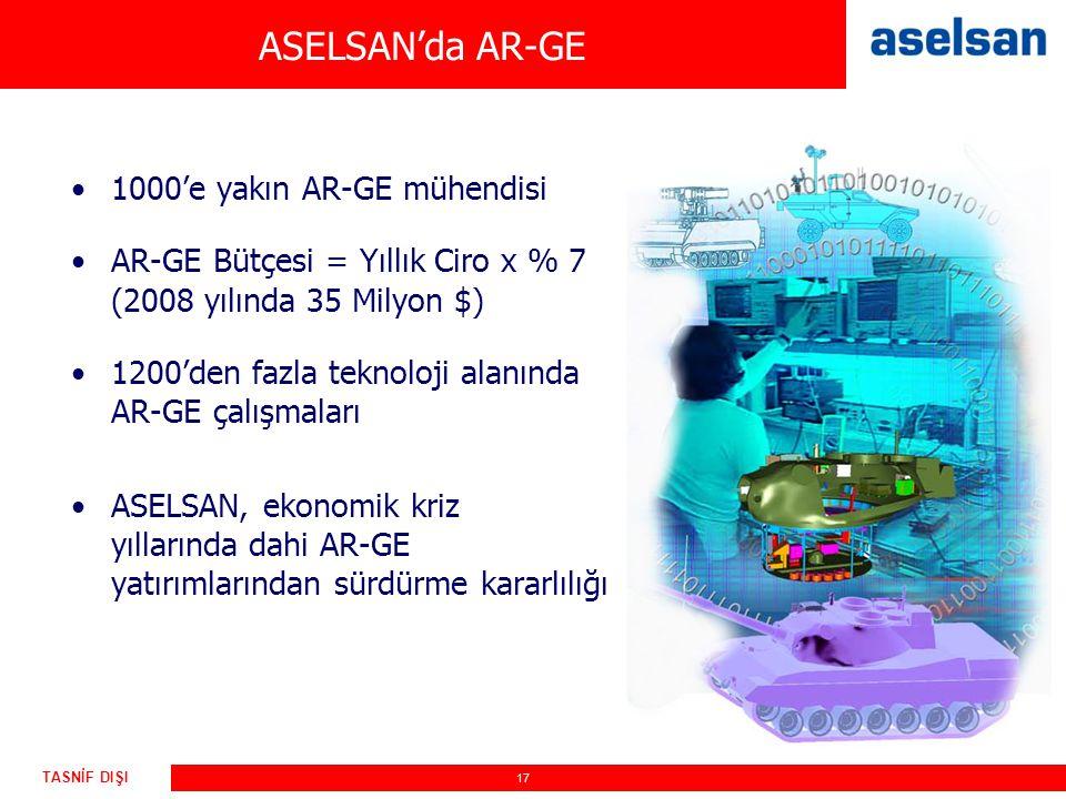 17 TASNİF DIŞI ASELSAN'da AR-GE 1000'e yakın AR-GE mühendisi AR-GE Bütçesi = Yıllık Ciro x % 7 (2008 yılında 35 Milyon $) 1200'den fazla teknoloji ala