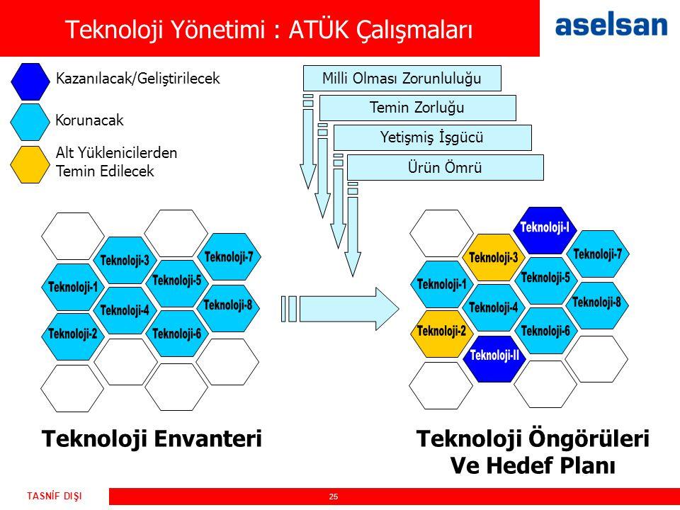 25 TASNİF DIŞI Teknoloji EnvanteriTeknoloji Öngörüleri Ve Hedef Planı Temin Zorluğu Milli Olması Zorunluluğu Ürün Ömrü Yetişmiş İşgücü Teknoloji Yönet