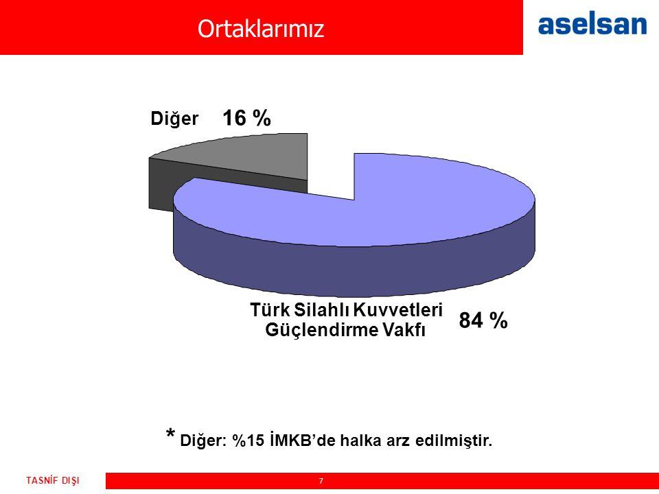 7 TASNİF DIŞI Ortaklarımız 16 % Diğer 84 % Türk Silahlı Kuvvetleri Güçlendirme Vakfı * Diğer: %15 İMKB'de halka arz edilmiştir.