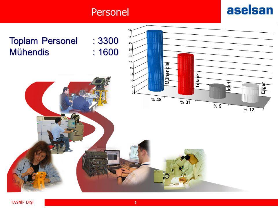 9 TASNİF DIŞI Toplam Personel: 3300 Mühendis: 1600 % 48 % 12 % 9 % 31 Mühendis Teknik İdari Diğer 0 5 10 15 20 25 30 35 40 45 50 Personel