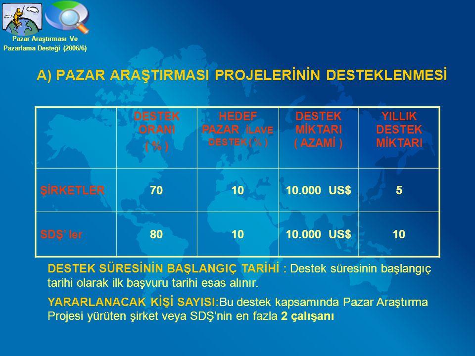 DESTEK KALEMLERİ Ulaşım Giderleri Yalnızca Bir Defalık Ekonomi SınıfıGidiş-Dönüş Bileti Araç Kiralama Ücreti (Günlük 50 $, proje başına da 500 $ ) Konaklama Giderleri Konaklama (oda+kahvaltı) Şirket Başına Günlük En Fazla 200 ABD Doları Satın Alınan Doküman Ve Hizmetler Tercümanlık Hizmeti (Günlük 75 $, Proje Başına da 750$) Satın Alınacak Basılı Doküman ve Yayın ( Proje Başına 750$) Numune Gönderim Giderleri Numune Gönderimi (Pazar Araştırması Gidiş Tarihinden En Erken 1(bir) Ay En Geç 3 Ay Sonraki Dönemdeki Numune Gönderimlerini Kapsar) Pazar Araştırması Ve Pazarlama Desteği (2006/6)