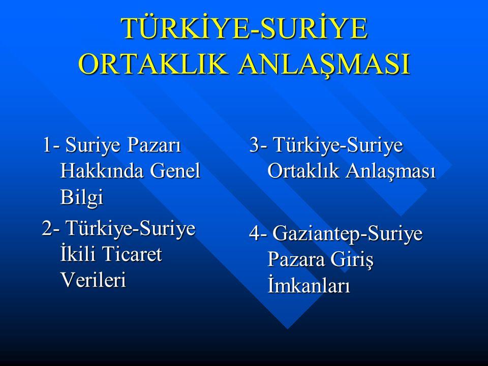 TÜRKİYE-SURİYE ORTAKLIK ANLAŞMASI 1- Suriye Pazarı Hakkında Genel Bilgi 2- Türkiye-Suriye İkili Ticaret Verileri 3- Türkiye-Suriye Ortaklık Anlaşması