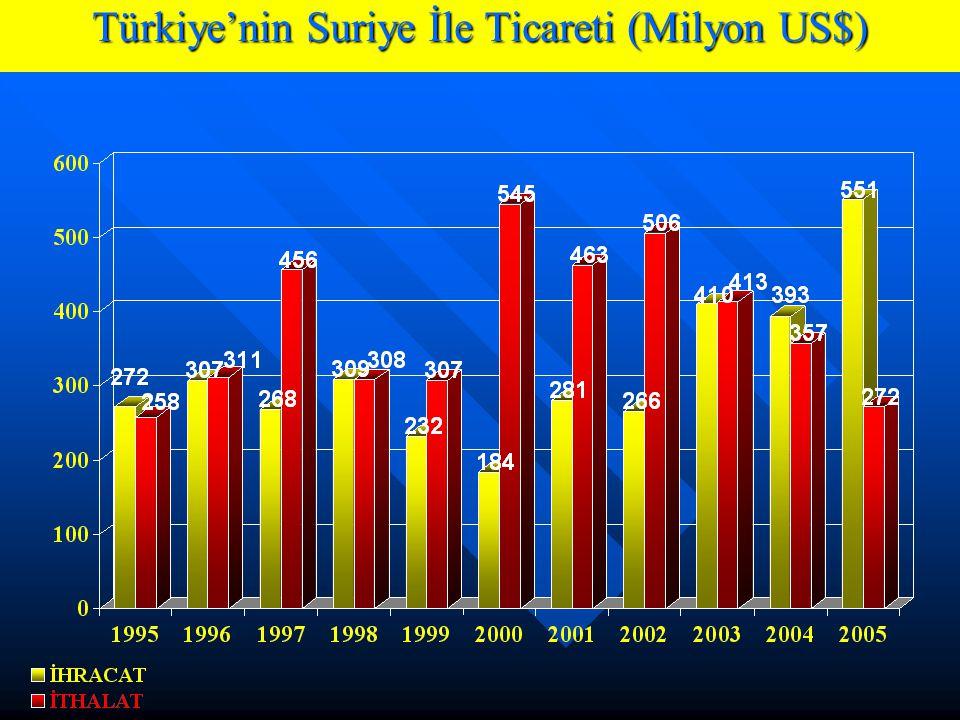 Türkiye'nin Suriye İle Ticareti (Milyon US$)