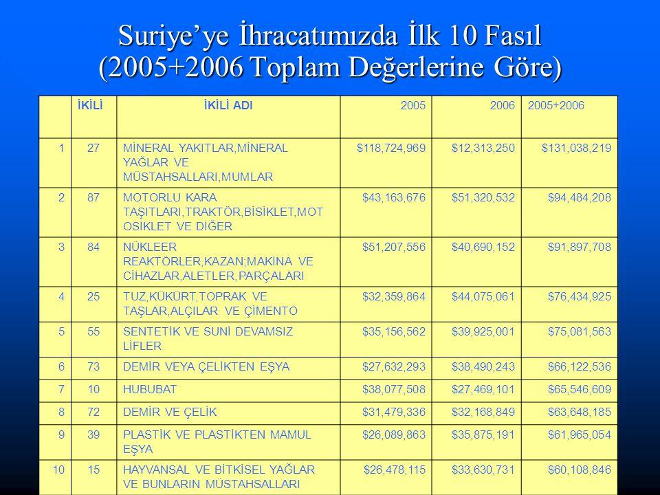 Suriye'ye İhracatımızda İlk 10 Fasıl (2005+2006 Toplam Değerlerine Göre) İKİLİİKİLİ ADI200520062005+2006 127MİNERAL YAKITLAR,MİNERAL YAĞLAR VE MÜSTAHSALLARI,MUMLAR $118,724,969$12,313,250$131,038,219 287MOTORLU KARA TAŞITLARI,TRAKTÖR,BİSİKLET,MOT OSİKLET VE DİĞER $43,163,676$51,320,532$94,484,208 384NÜKLEER REAKTÖRLER,KAZAN;MAKİNA VE CİHAZLAR,ALETLER,PARÇALARI $51,207,556$40,690,152$91,897,708 425TUZ,KÜKÜRT,TOPRAK VE TAŞLAR,ALÇILAR VE ÇİMENTO $32,359,864$44,075,061$76,434,925 555SENTETİK VE SUNİ DEVAMSIZ LİFLER $35,156,562$39,925,001$75,081,563 673DEMİR VEYA ÇELİKTEN EŞYA$27,632,293$38,490,243$66,122,536 710HUBUBAT$38,077,508$27,469,101$65,546,609 872DEMİR VE ÇELİK$31,479,336$32,168,849$63,648,185 939PLASTİK VE PLASTİKTEN MAMUL EŞYA $26,089,863$35,875,191$61,965,054 1015HAYVANSAL VE BİTKİSEL YAĞLAR VE BUNLARIN MÜSTAHSALLARI $26,478,115$33,630,731$60,108,846