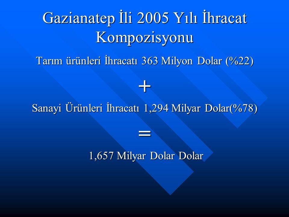 Gazianatep İli 2005 Yılı İhracat Kompozisyonu Tarım ürünleri İhracatı 363 Milyon Dolar (%22) + Sanayi Ürünleri İhracatı 1,294 Milyar Dolar(%78) = 1,657 Milyar Dolar Dolar 1,657 Milyar Dolar Dolar