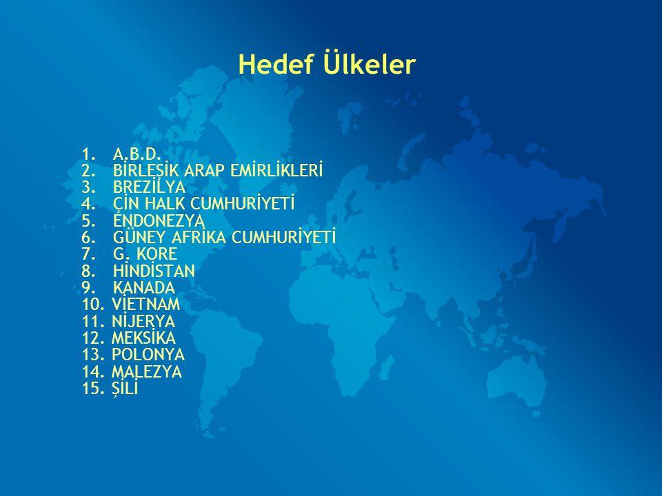 Hedef Ülkeler 1. A.B.D. 2. BİRLEŞİK ARAP EMİRLİKLERİ 3. BREZİLYA 4. ÇİN HALK CUMHURİYETİ 5. ENDONEZYA 6. GÜNEY AFRİKA CUMHURİYETİ 7. G. KORE 8. HİNDİS