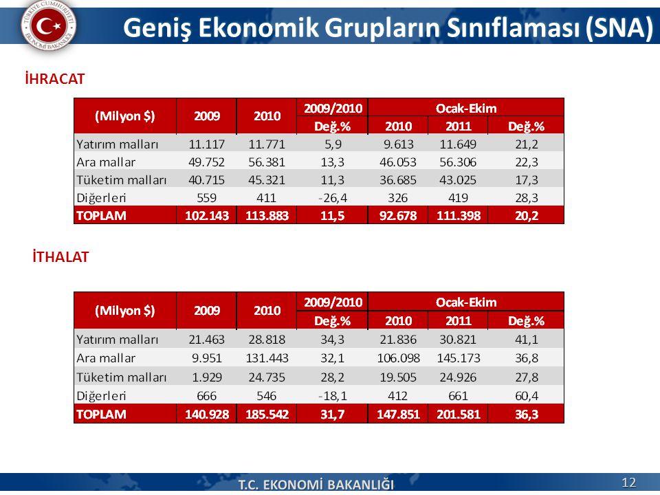 Geniş Ekonomik Grupların Sınıflaması (SNA) 12 İHRACAT İTHALAT
