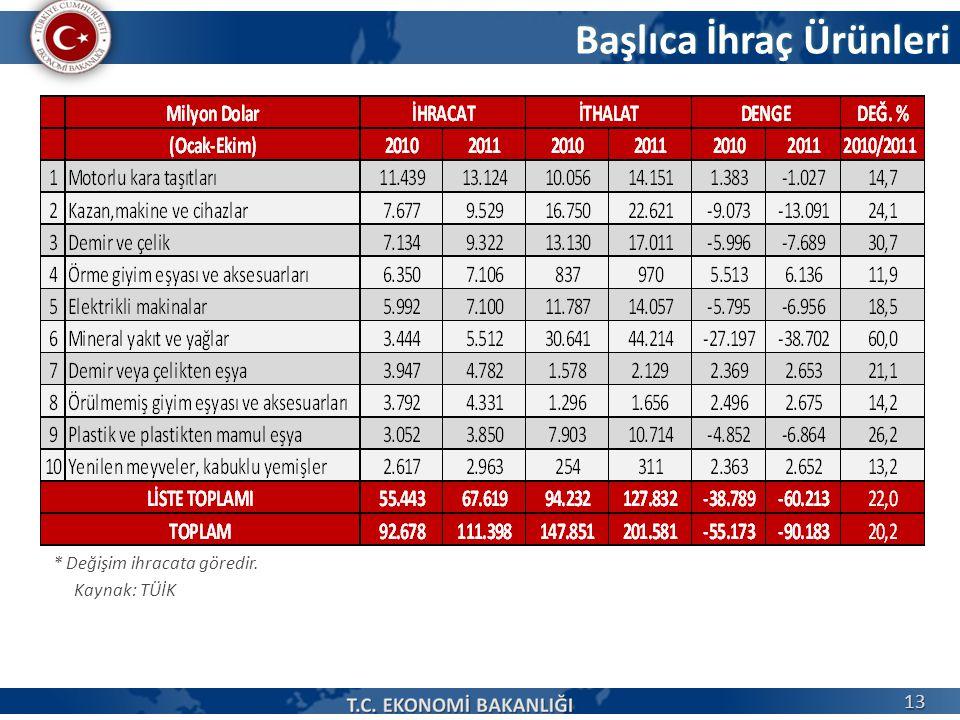 Başlıca İhraç Ürünleri Kaynak: TÜİK * Değişim ihracata göredir. 13