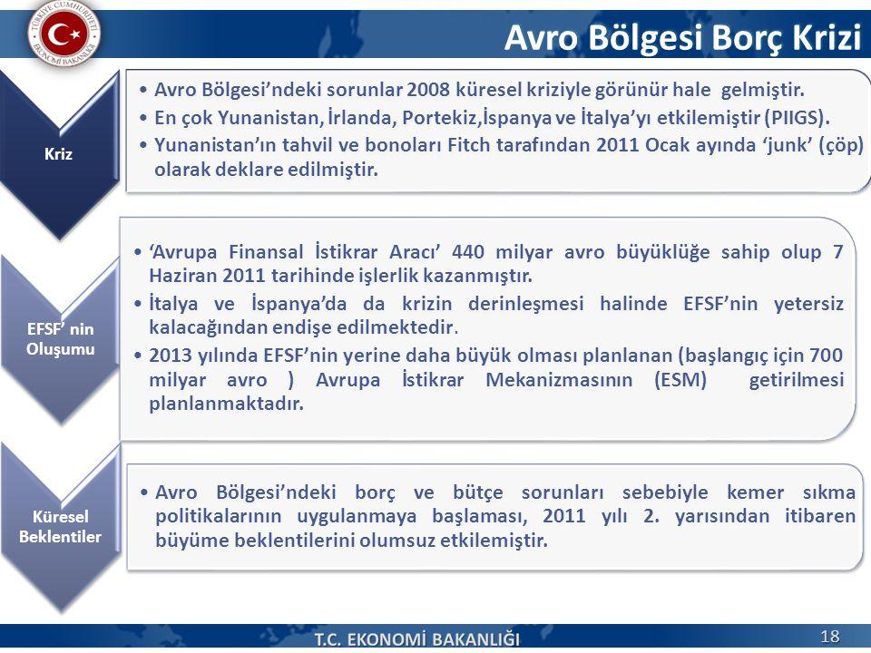 Avro Bölgesi Borç Krizi Kriz Avro Bölgesi'ndeki sorunlar 2008 küresel kriziyle görünür hale gelmiştir. En çok Yunanistan, İrlanda, Portekiz,İspanya ve