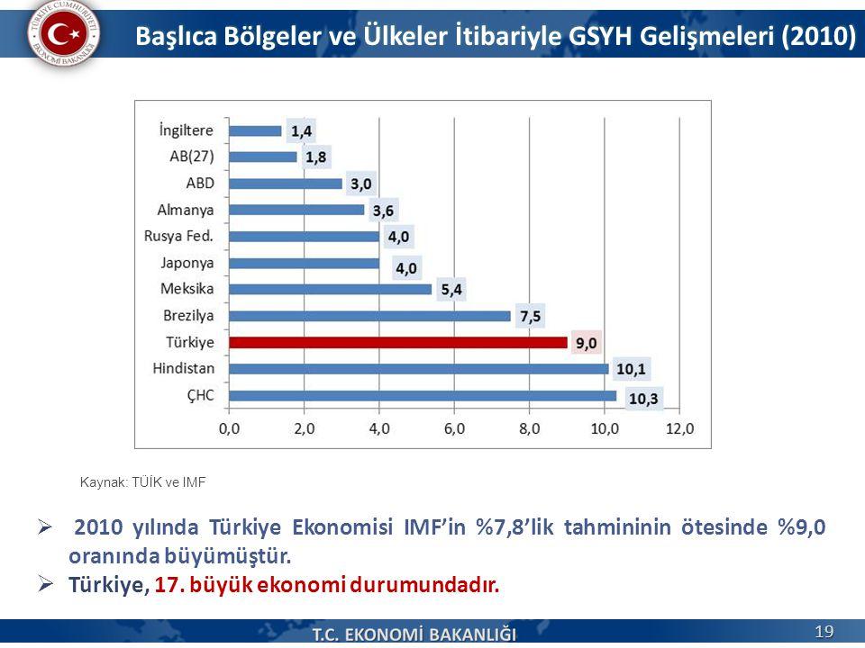 Başlıca Bölgeler ve Ülkeler İtibariyle GSYH Gelişmeleri (2010)  2010 yılında Türkiye Ekonomisi IMF'in %7,8'lik tahmininin ötesinde %9,0 oranında büyümüştür.
