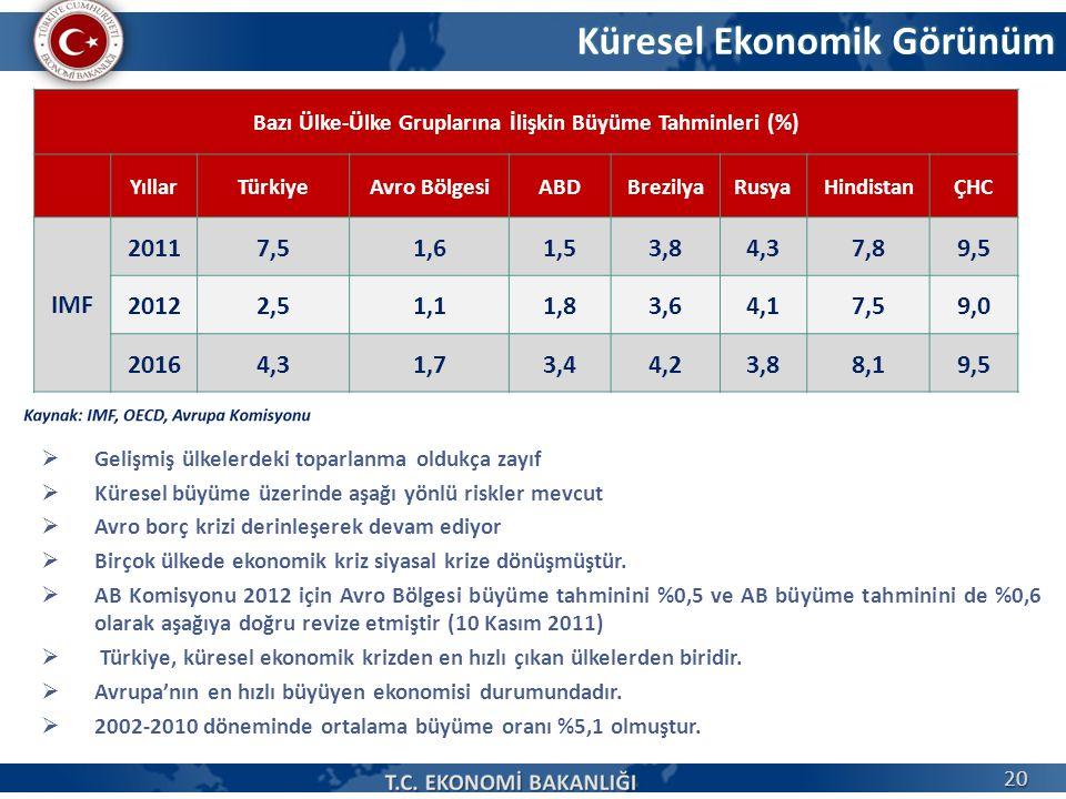 Küresel Ekonomik Görünüm Bazı Ülke-Ülke Gruplarına İlişkin Büyüme Tahminleri (%) YıllarTürkiyeAvro BölgesiABDBrezilyaRusyaHindistanÇHC IMF 20117,51,61
