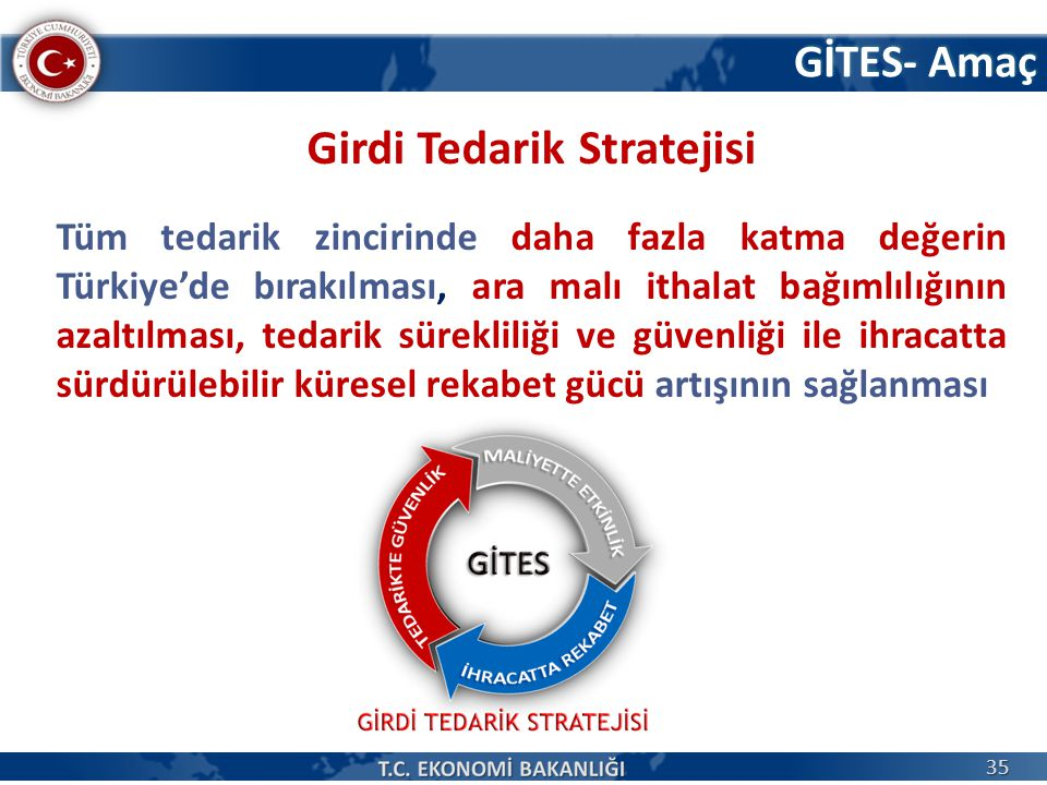 GİTES- Amaç Girdi Tedarik Stratejisi Tüm tedarik zincirinde daha fazla katma değerin Türkiye'de bırakılması, ara malı ithalat bağımlılığının azaltılması, tedarik sürekliliği ve güvenliği ile ihracatta sürdürülebilir küresel rekabet gücü artışının sağlanması 35