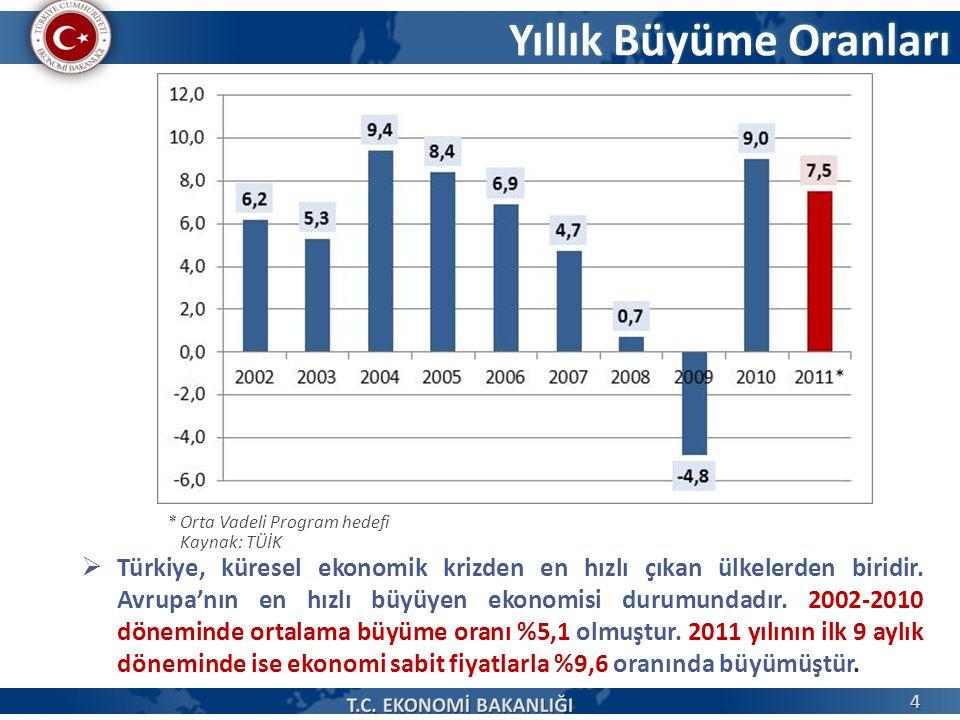 Yıllık Büyüme Oranları * Orta Vadeli Program hedefi Kaynak: TÜİK  Türkiye, küresel ekonomik krizden en hızlı çıkan ülkelerden biridir. Avrupa'nın en