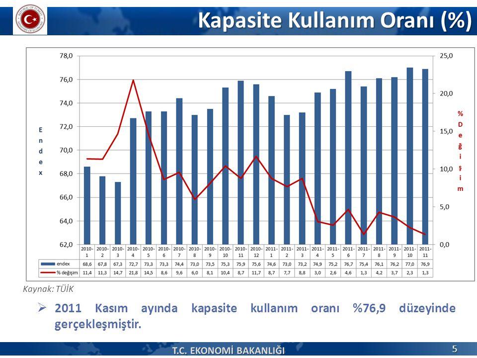 Kapasite Kullanım Oranı (%) Kaynak: TÜİK  2011 Kasım ayında kapasite kullanım oranı %76,9 düzeyinde gerçekleşmiştir.