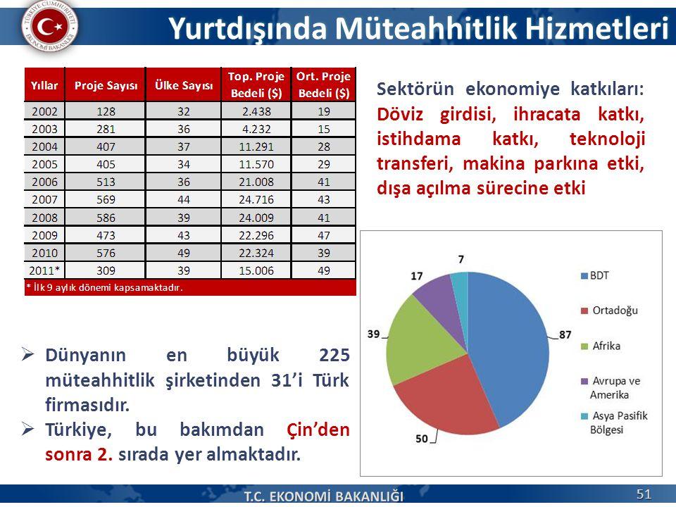 Yurtdışında Müteahhitlik Hizmetleri  Dünyanın en büyük 225 müteahhitlik şirketinden 31'i Türk firmasıdır.  Türkiye, bu bakımdan Çin'den sonra 2. sır