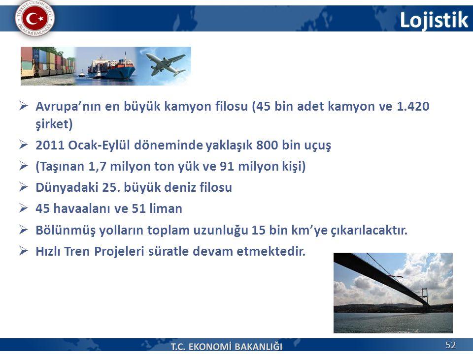 Lojistik  Avrupa'nın en büyük kamyon filosu (45 bin adet kamyon ve 1.420 şirket)  2011 Ocak-Eylül döneminde yaklaşık 800 bin uçuş  (Taşınan 1,7 milyon ton yük ve 91 milyon kişi)  Dünyadaki 25.