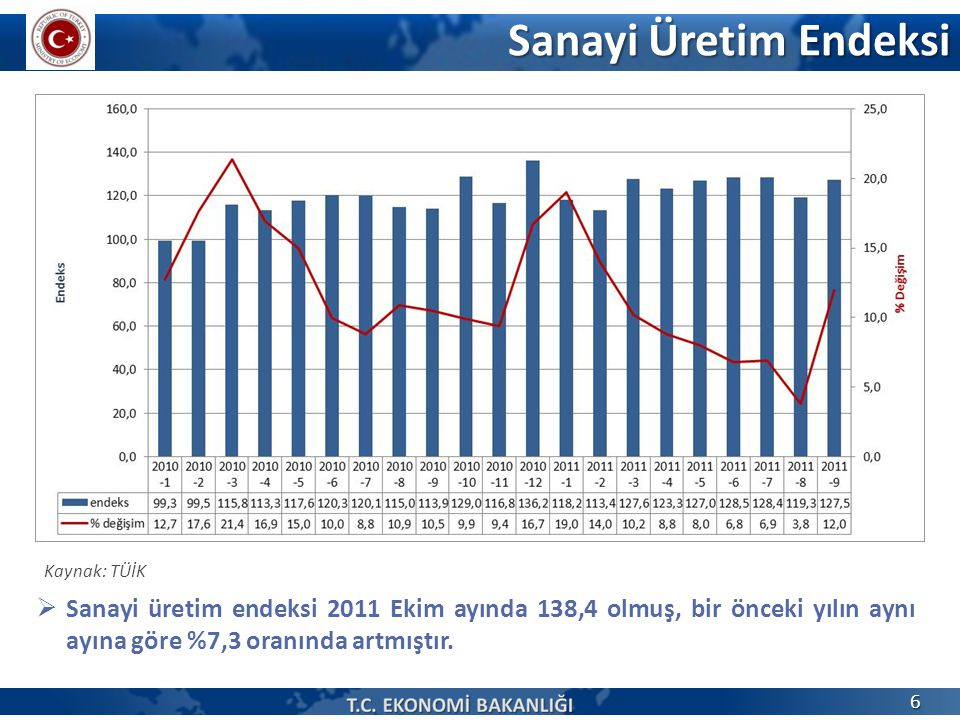 Sanayi Üretim Endeksi Kaynak: TÜİK  Sanayi üretim endeksi 2011 Ekim ayında 138,4 olmuş, bir önceki yılın aynı ayına göre %7,3 oranında artmıştır. 6