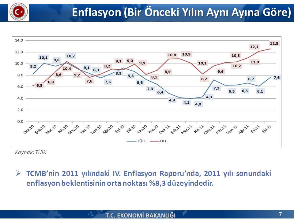 Enflasyon (Bir Önceki Yılın Aynı Ayına Göre)  TCMB'nin 2011 yılındaki IV. Enflasyon Raporu'nda, 2011 yılı sonundaki enflasyon beklentisinin orta nokt