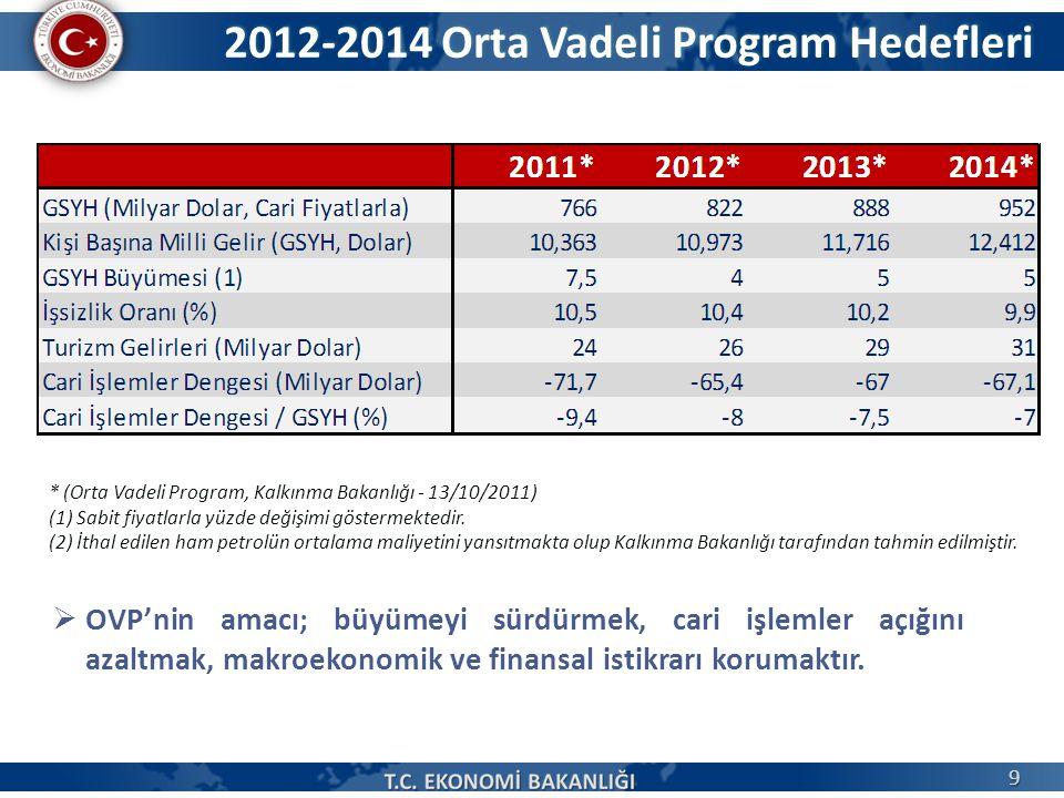 2012-2014 Orta Vadeli Program Hedefleri * (Orta Vadeli Program, Kalkınma Bakanlığı - 13/10/2011) (1) Sabit fiyatlarla yüzde değişimi göstermektedir. (