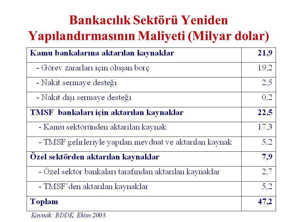 Bankacılık Sektörü Yeniden Yapılandırmasının Maliyeti (Milyar dolar)
