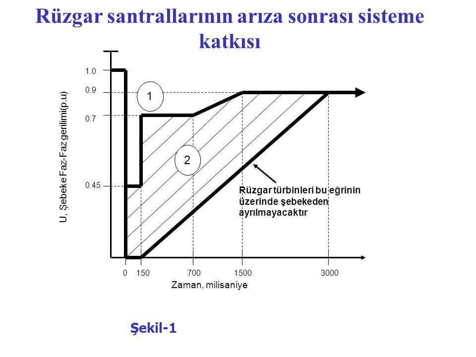 U, Şebeke Faz-Faz gerilimi(p.u) Zaman, milisaniye 0 150 700 1500 3000 1.0 0.9 0.7 0.45 2 1 Rüzgar türbinleri bu eğrinin üzerinde şebekeden ayrılmayacaktır Rüzgar santrallarının arıza sonrası sisteme katkısı Şekil-1