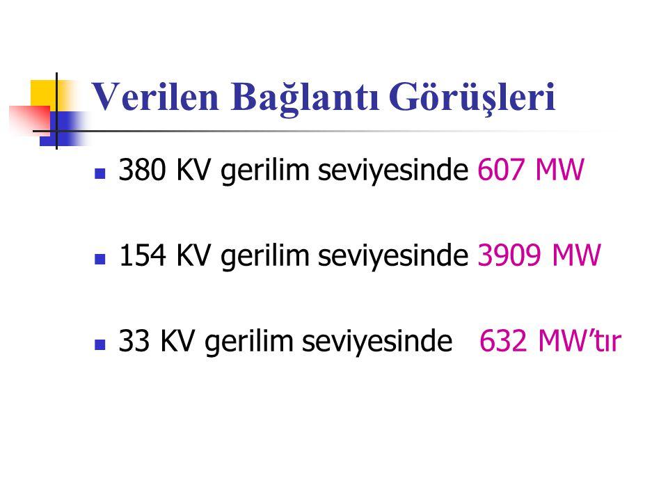 Bölgelere göre bağlantı görüşü verilen rüzgar santrallarının dağılımı 349 MW 1046 MW 703 MW 1595 MW 835 MW 618 MW