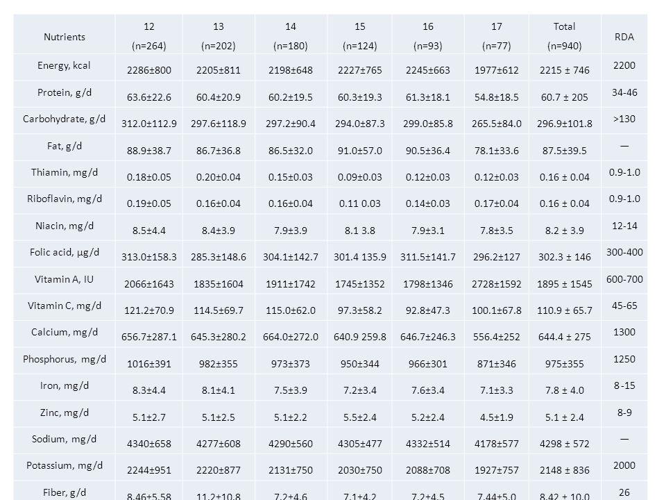 Nutrients 12 (n=264) 13 (n=202) 14 (n=180) 15 (n=124) 16 (n=93) 17 (n=77) Total (n=940) RDA Energy, kcal 2286±8002205±8112198±6482227±7652245±6631977±