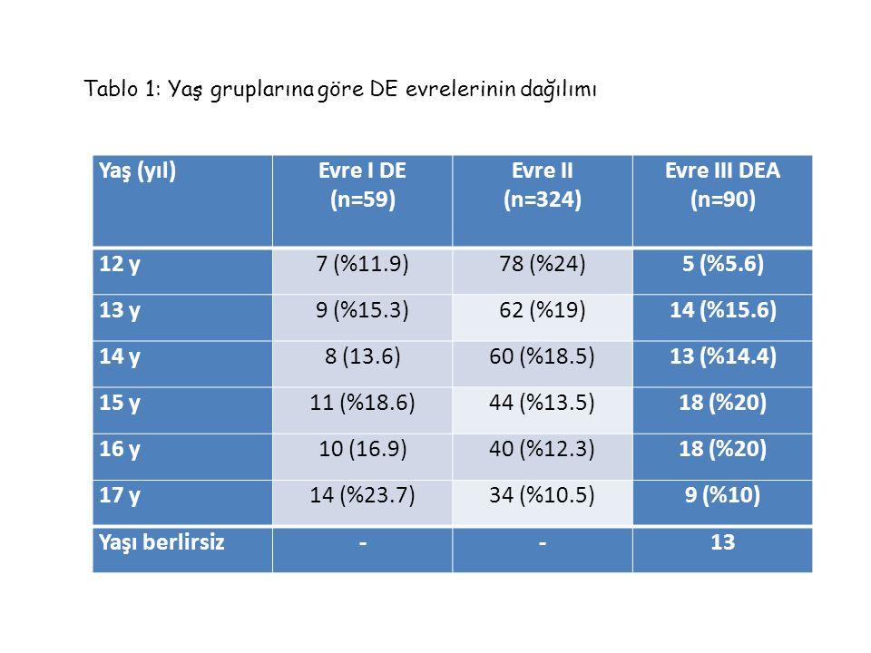 Yaş (yıl)Evre I DE (n=59) Evre II (n=324) Evre III DEA (n=90) 12 y7 (%11.9)78 (%24)5 (%5.6) 13 y9 (%15.3)62 (%19)14 (%15.6) 14 y8 (13.6)60 (%18.5)13 (
