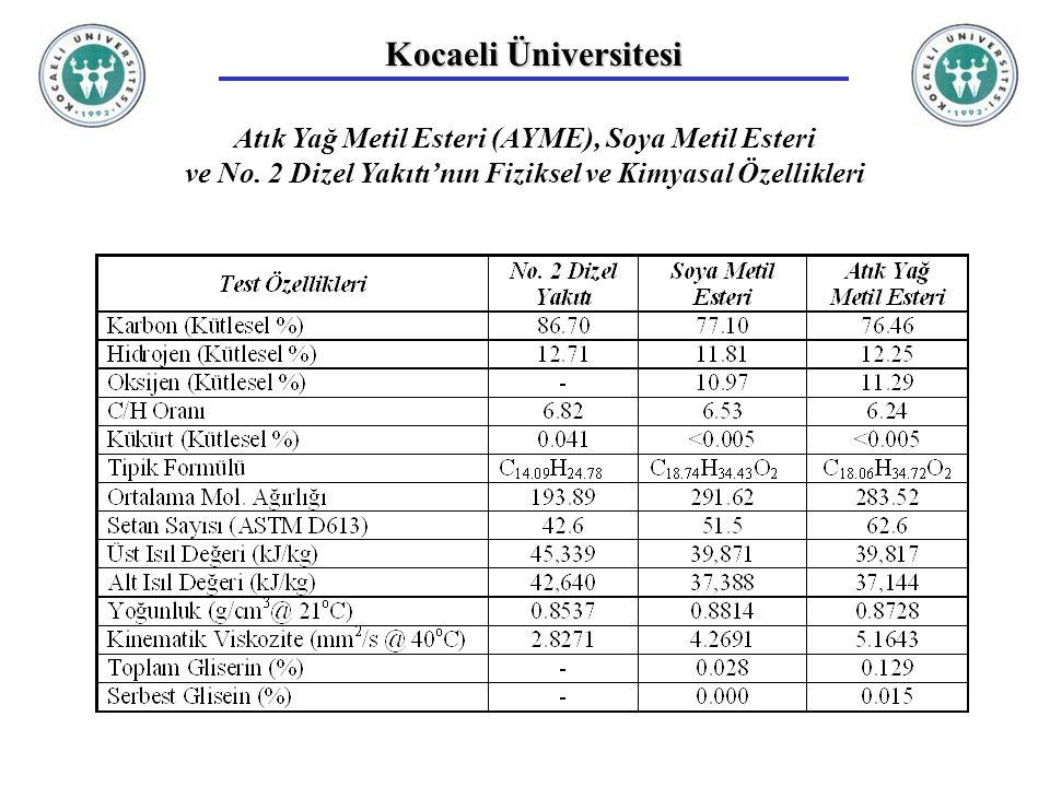 Kocaeli Üniversitesi Atık Yağ Metil Esteri (AYME), Soya Metil Esteri ve No. 2 Dizel Yakıtı'nın Fiziksel ve Kimyasal Özellikleri