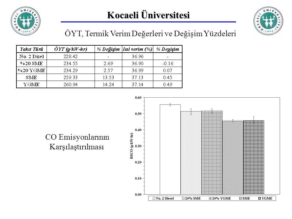 Kocaeli Üniversitesi ÖYT, Termik Verim Değerleri ve Değişim Yüzdeleri CO Emisyonlarının Karşılaştırılması