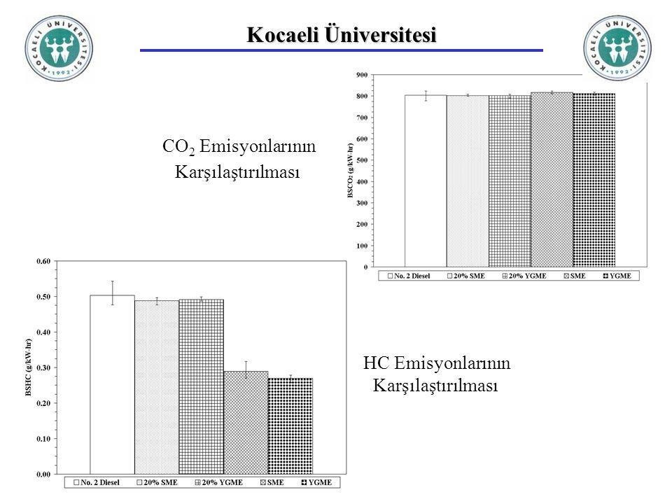 Kocaeli Üniversitesi CO 2 Emisyonlarının Karşılaştırılması HC Emisyonlarının Karşılaştırılması