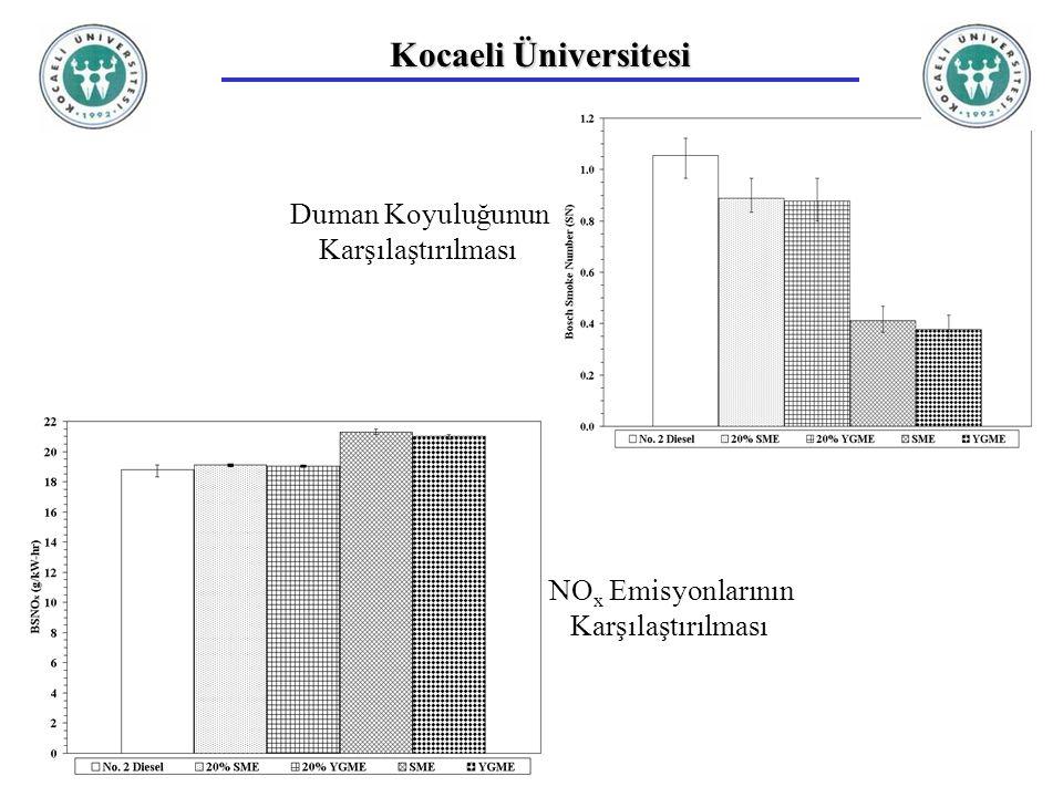 Kocaeli Üniversitesi Duman Koyuluğunun Karşılaştırılması NO x Emisyonlarının Karşılaştırılması