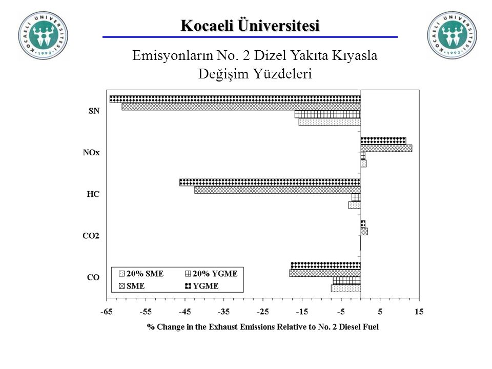 Kocaeli Üniversitesi Emisyonların No. 2 Dizel Yakıta Kıyasla Değişim Yüzdeleri