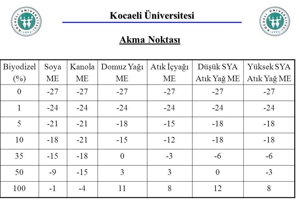 Kocaeli Üniversitesi Akma Noktası Biyodizel (%) Soya ME Kanola ME Domuz Yağı ME Atık İçyağı ME Düşük SYA Atık Yağ ME Yüksek SYA Atık Yağ ME 0-27 1-24