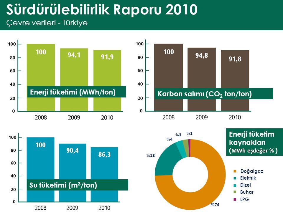 Sürdürülebilirlik Raporu 2010 Çevre verileri - Türkiye Enerji tüketimi (MWh/ton) Karbon salımı (CO 2 ton/ton) Su tüketimi (m 3 /ton) MWh eşdeğer % Ene